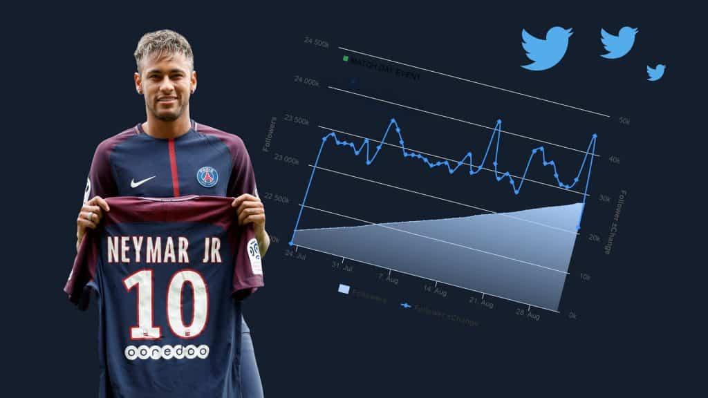 La communication de Neymar sur les réseaux sociaux