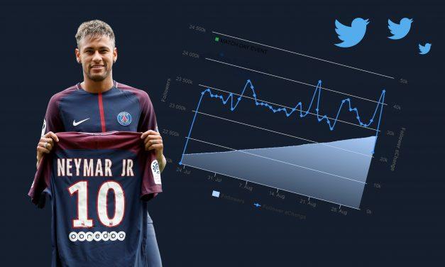 Transfert de Neymar : Quel impact sur Twitter pour le PSG, le FC Barcelone et Neymar?